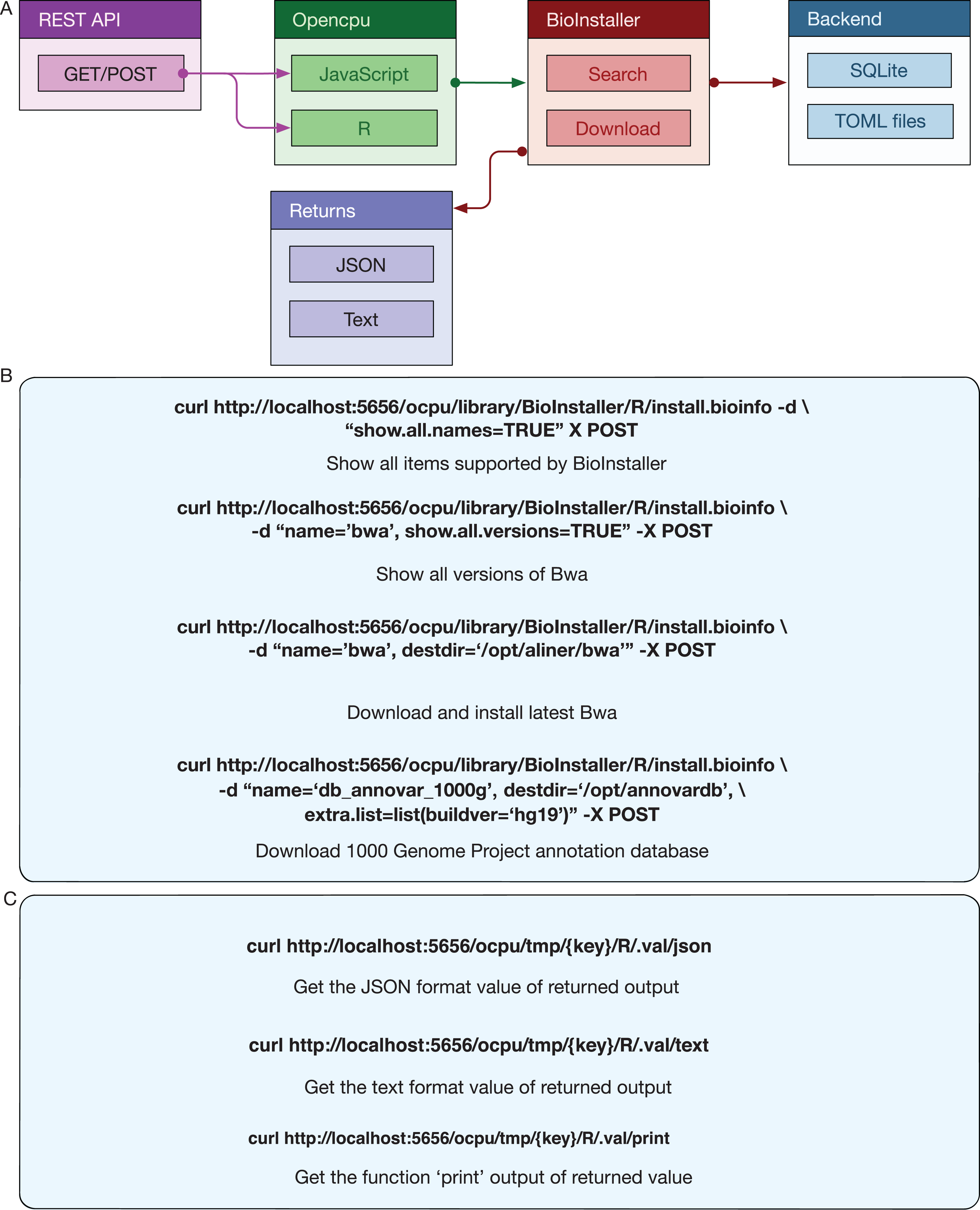 BioInstaller: a comprehensive R package to construct interactive and