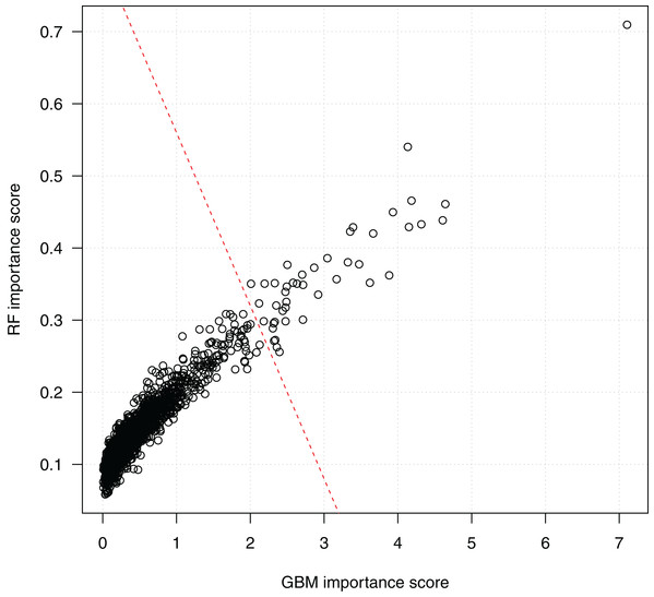 Scatter plot of SNP importance scores by the two ensemble learning algorithms.
