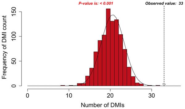 DMI enrichment histogram for SLiMEnrich example data.