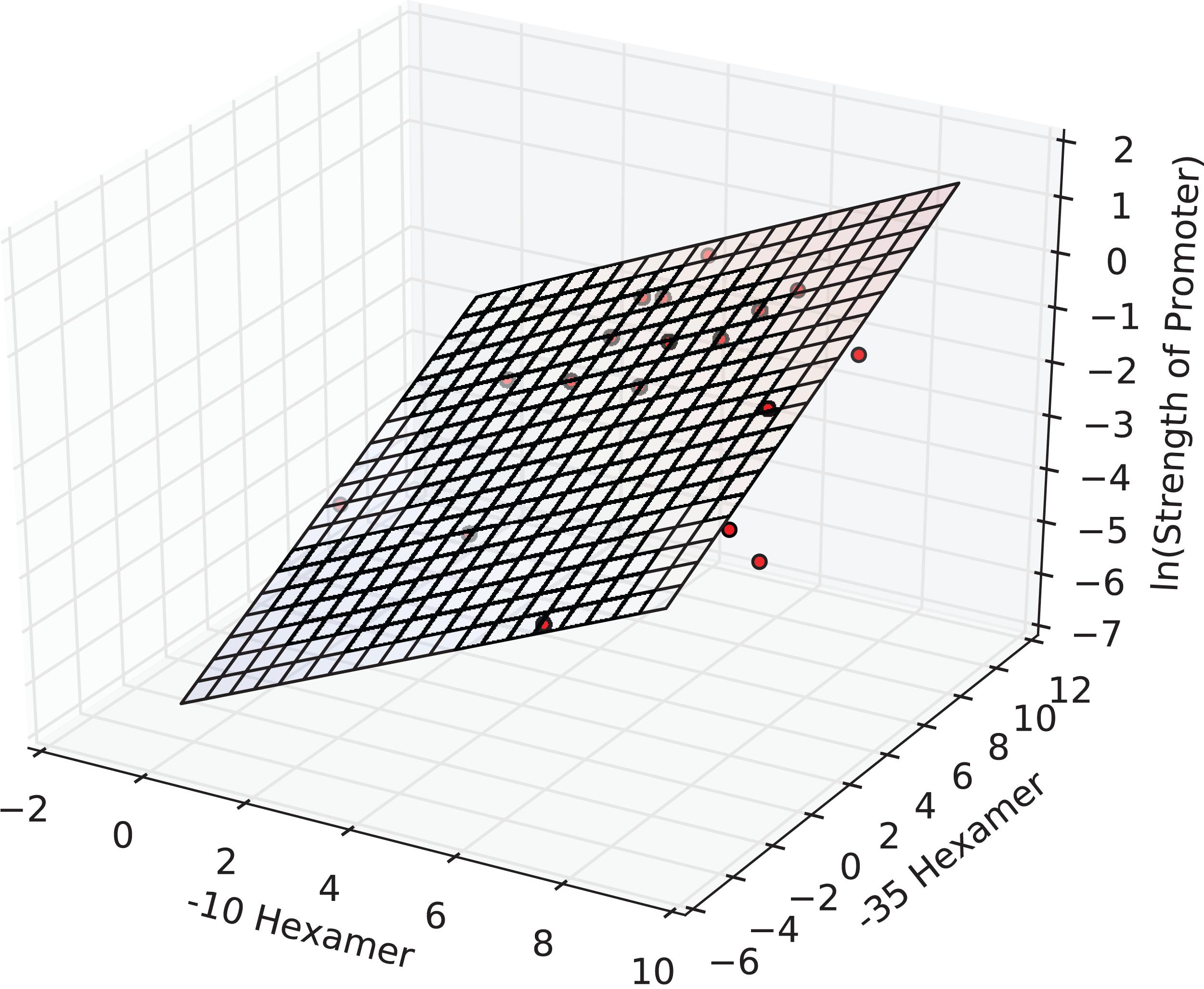 PromoterPredict: sequence-based modelling of Escherichia