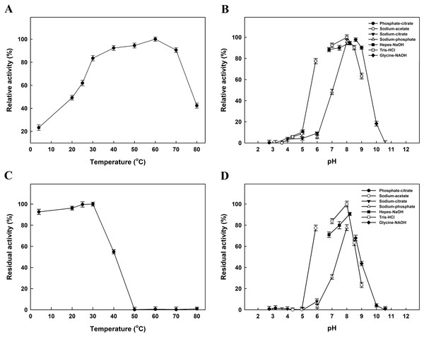 Effects of temperature and pH on activity (A and B) and stability (C and D) of EcPepQ.