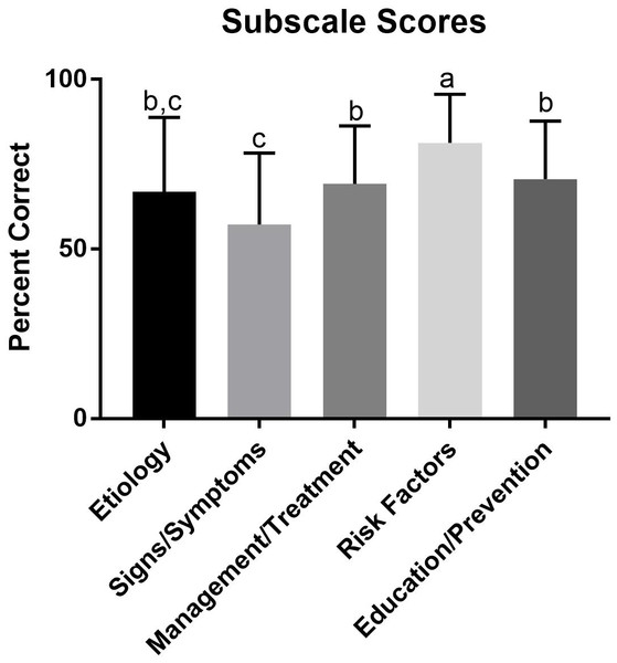 Scores on domains of eating disorder knowledge.