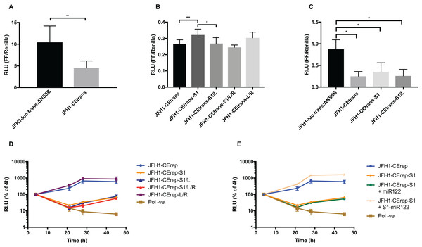 Phenotypic characterisation of JFH-1 reporter bearing S1 and SLVI mutations.