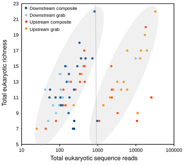 Scatterplot of eukaryotic richness versus eukaryotic sequence counts, log-scaled, by sampler.