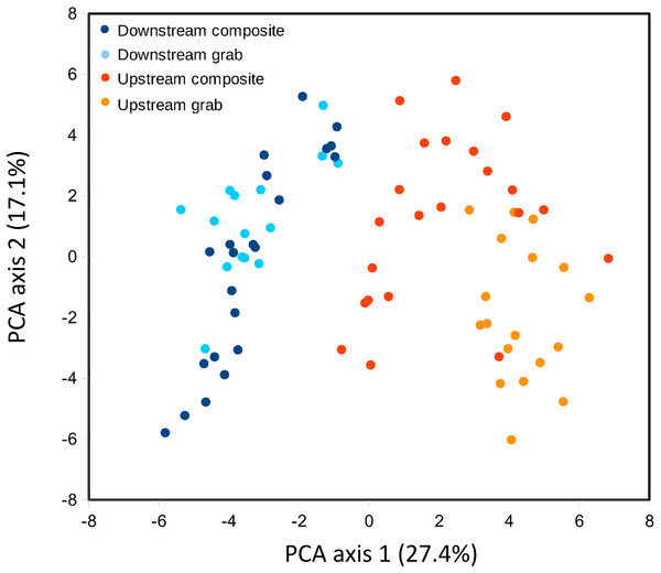 Scatterplot of sample scores by sampler for the top two axes resulting from PCA of the relative abundance (log-ratio scaled) of the top 50 bacterial families.