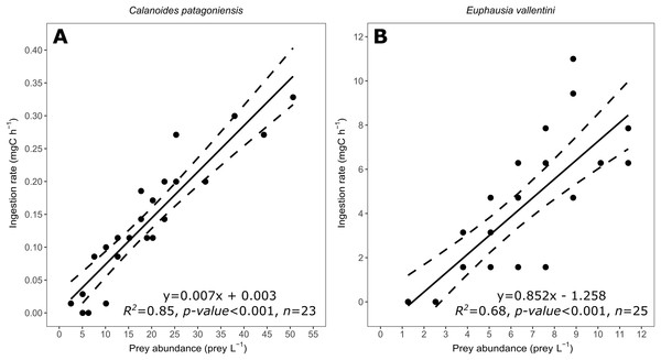 Scatter plot showing the relationship between prey abundance (prey L−1) and coral ingestion rate (mg C h−1).