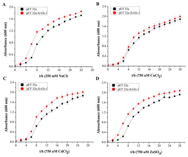 Growth assessments of SoGloI overexpressing Escherichia coli Rosetta cells under salt and heavy metal treatments.