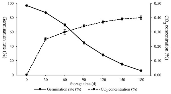 CO2 concentration and germination rates of wheat seeds during artificial ageing.