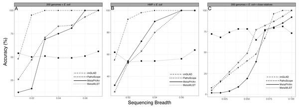 Performance of imGLAD in comparison to Pathoscope, MetaPhlAn and MetaMLST.