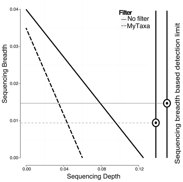 Effect of filtering of less informative genes by MyTaxa on minimum sequencing breadth and depth.
