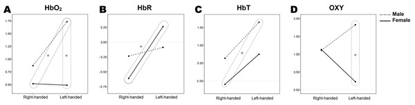 Estimated marginal means of hemodynamic response parameters (A, HbO2; B, HbR; C, HbT; D, OX) regarding sex and handedness.