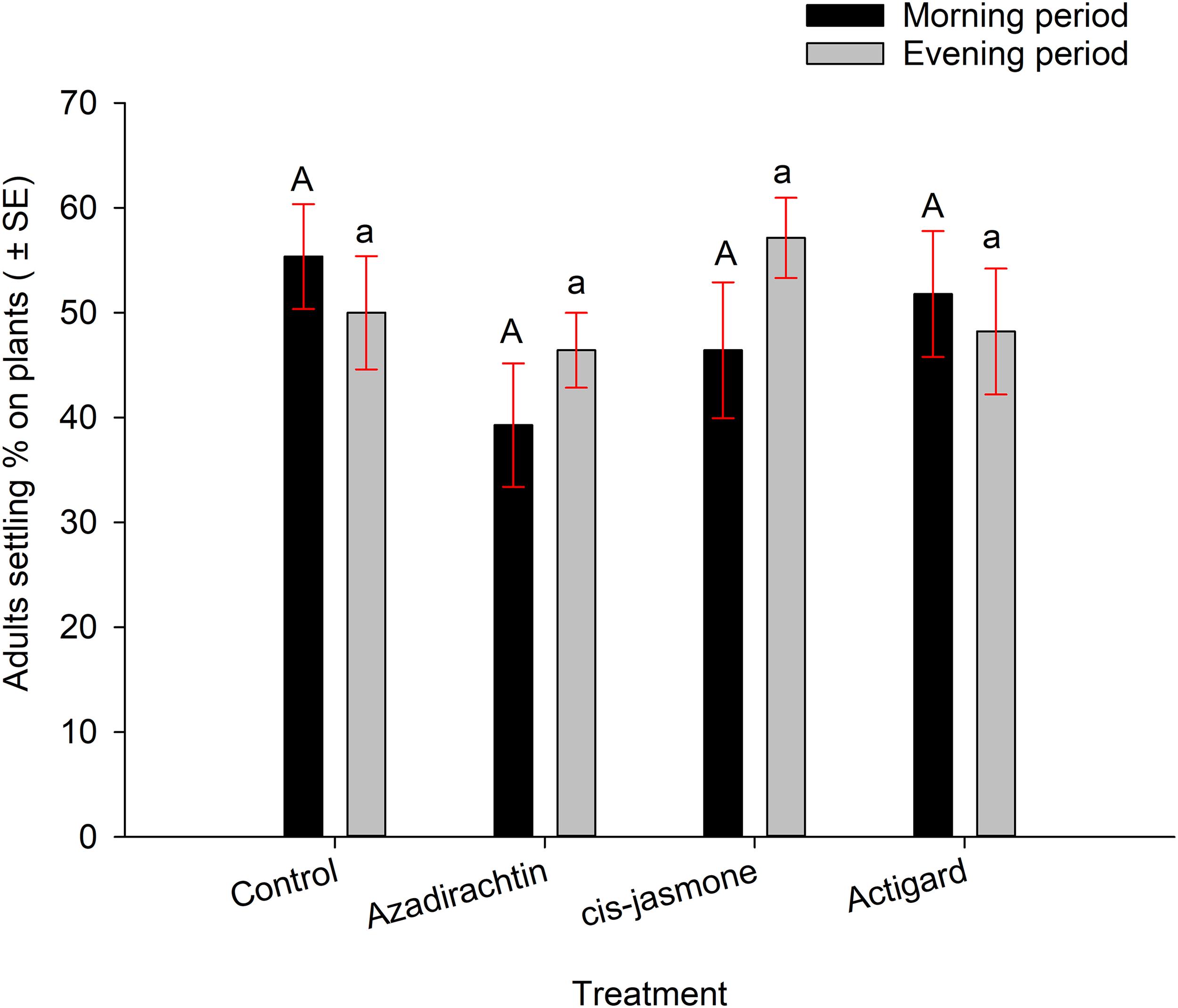 Plant defense elicitors: plant fitness versus wheat stem sawfly [PeerJ]