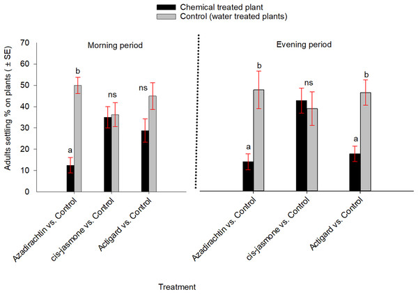 Effects of synthetic plant defense elicitors (Actigard® and cis-jasmone) and Azadirachtin® applications on wheat stem sawfly adults settling behavior when adults were exposed simultaneously to treated and untreated plants inside cages under laboratory conditions.