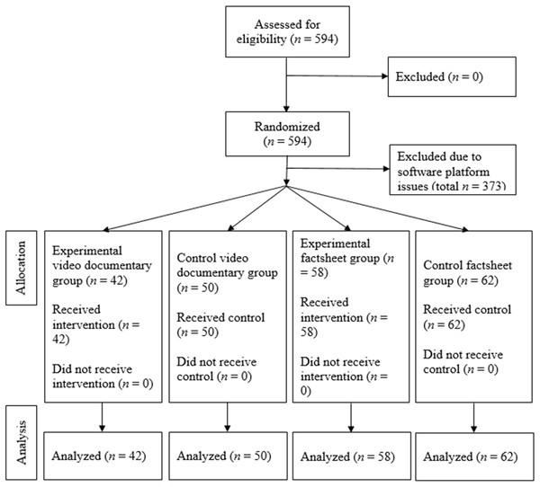 Flow diagram showing randomization of participants.