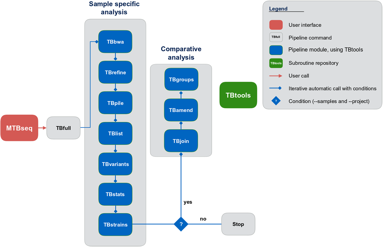 Mtbseq A Comprehensive Pipeline For Whole Genome Sequence Analysis Galaxy Note 3 Block Diagram Download Full Size Image