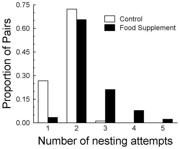 Comparison of number of nesting attempts per year between control and food treatments.