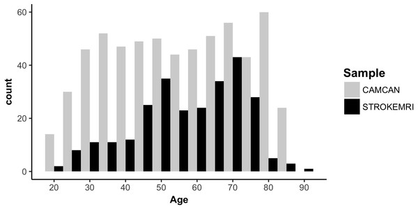 Histogram of the age distribution for each sample.