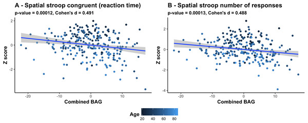Scatter plots of the 2 strongest associations between cognitive measures and BAG.