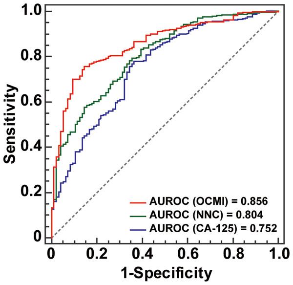 AUROC comparison results.
