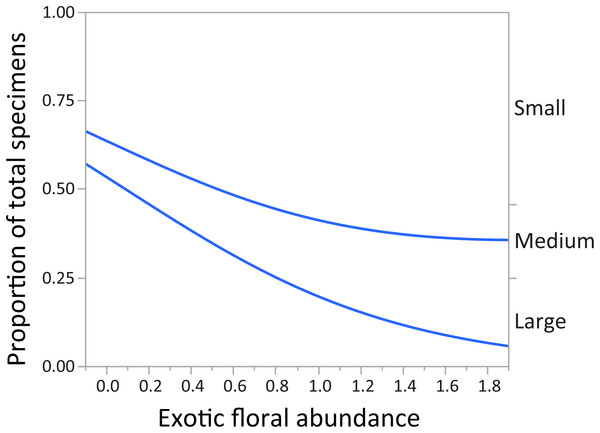 Changes in relative proportions of native bee species grouped by body size (small, medium, and large) with exotic floral abundance (χ2 = 197.96, p < 0.0001).