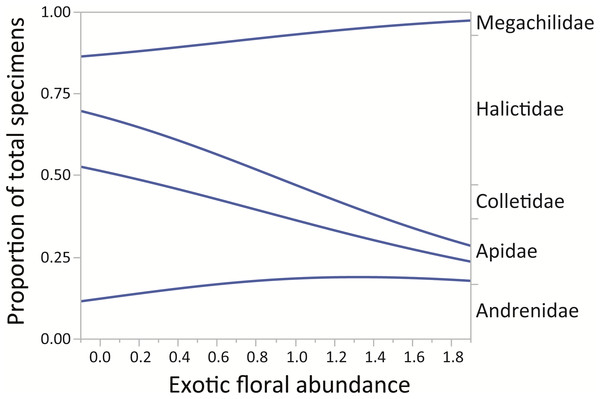 Changes in relative proportions of native bee species grouped by family (Andrenidae, Apidae, Colletidae, Halictidae, and Megachilidae) with exotic floral abundance (χ2 = 229.88, p < 0.0001).