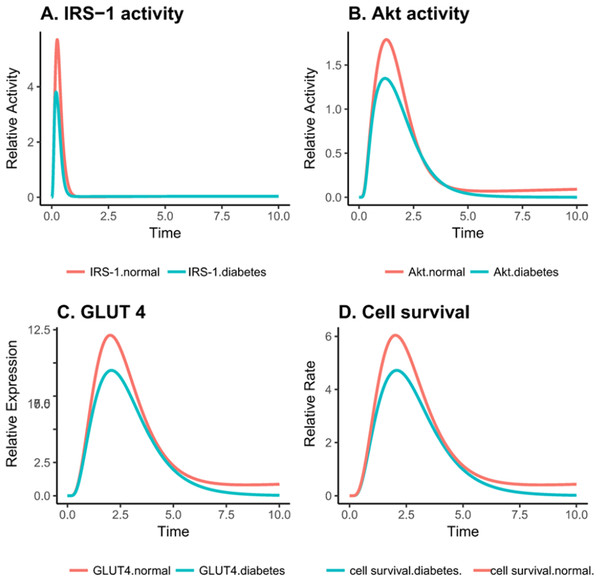 Relative changes in the activity levels of entities in the altered PI3K pathway in insulin-resistant adipocyte.