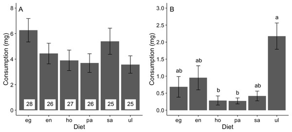 Consumption (mean±SE) of algal diets by A. valida.