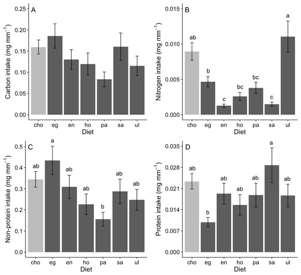 Nutrient intake (mean±SE) (mg per amphipod length in mm) by A. valida in single and choice algal diets.