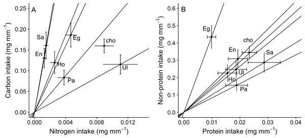 Bi-variate representation of nutrient intake (mean±SE) (mg per amphipod length in mm) by A. valida across single and choice diets.