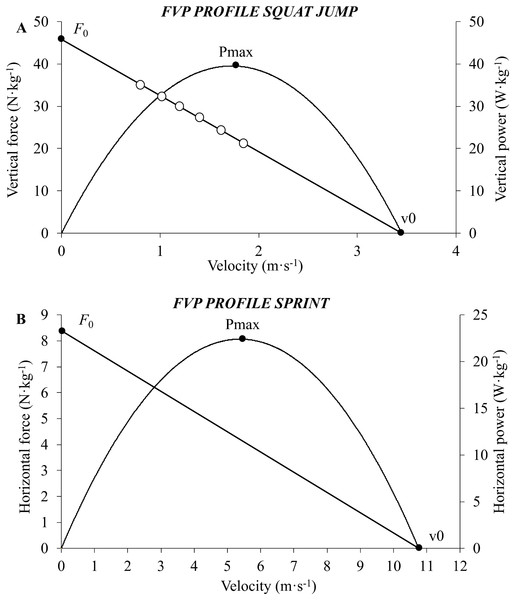 A graphical representation of the force–velocity–power profiles obtained during the jumping (A) and sprinting (B) testing procedures.