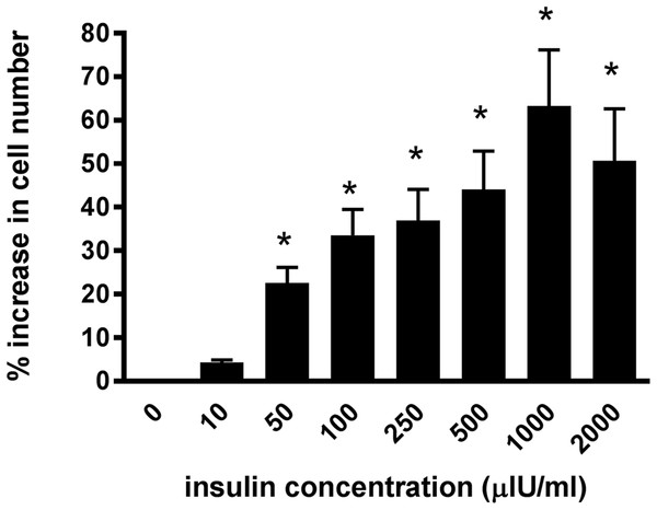 The effect of increasing insulin concentration on cellularproliferation of equine lamellar epithelial cells.
