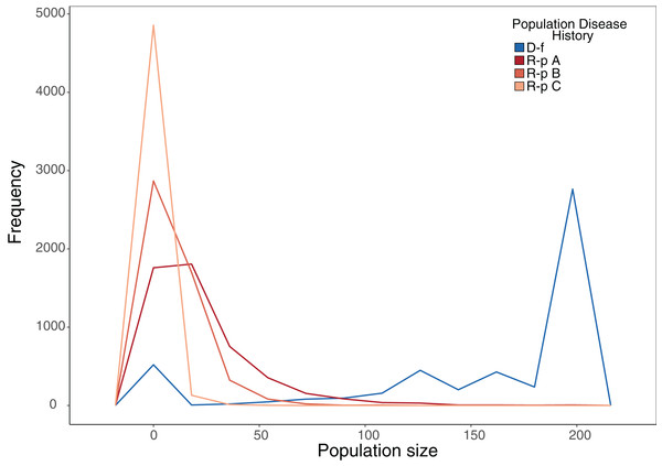 Frequency plot of the number of model iterations in which each modelled population reached a given population size under stochastic environmental conditions.