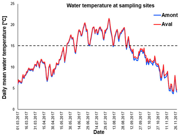 Daily mean temperature of sampling sites.