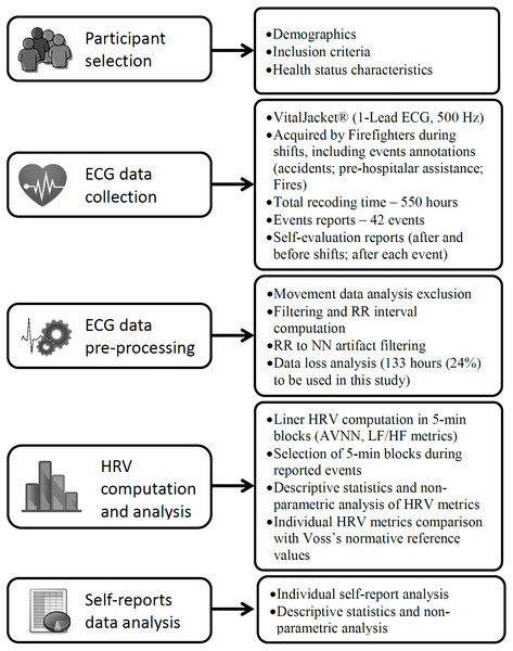 Study method illustration based on Guidelines for Reporting articles in Psychiatry and Heart Rate Variability (Quintana, Alvares & Heathers, 2016).