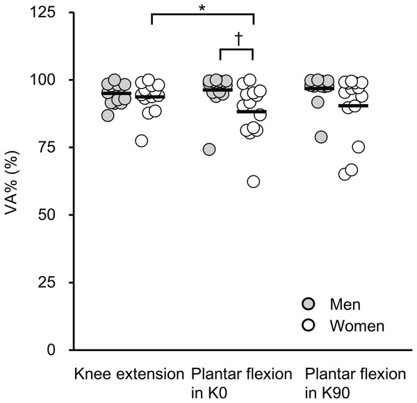 Scatterplots showing individual data of voluntary activation (VA%) during maximal voluntary contractions of knee extension, plantar flexion at extended (K0) and at flexed (K90) knee positions.