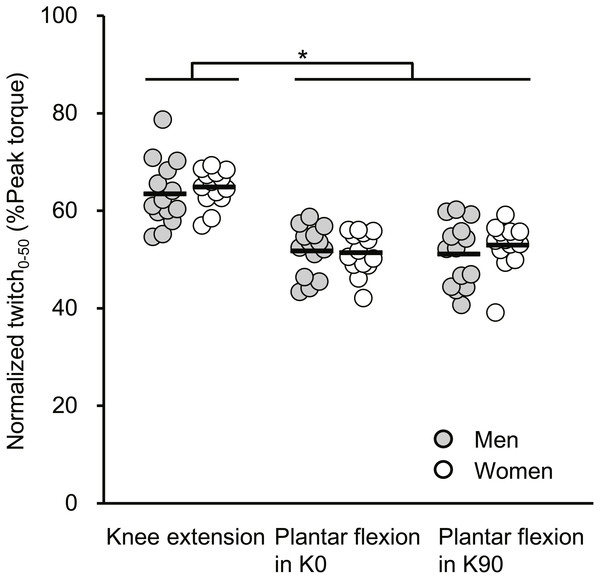Scatterplots showing individual data of twitch torque at 50 ms from torque onset relative to the peak value of twitch torque (Normalized twitch0−50) of knee extension, plantar flexion at extended (K0) and at flexed (K90) knee positions.