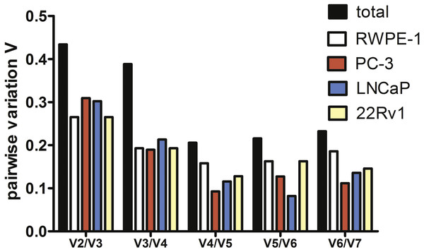 Pairwise variation analysis (Vn∕n + 1) in GeNorm program to determine the optimal number of reference genes for qPCR data normalization in prostate cancer cells.