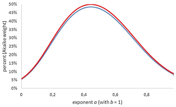 Plot of the Akaike weights for exponent-pairs with b = 1, using the least AIC amongst generalized Bertalanffy-models (red) and the least AIC amongst all considered models (blue); all AICs using K = 4.