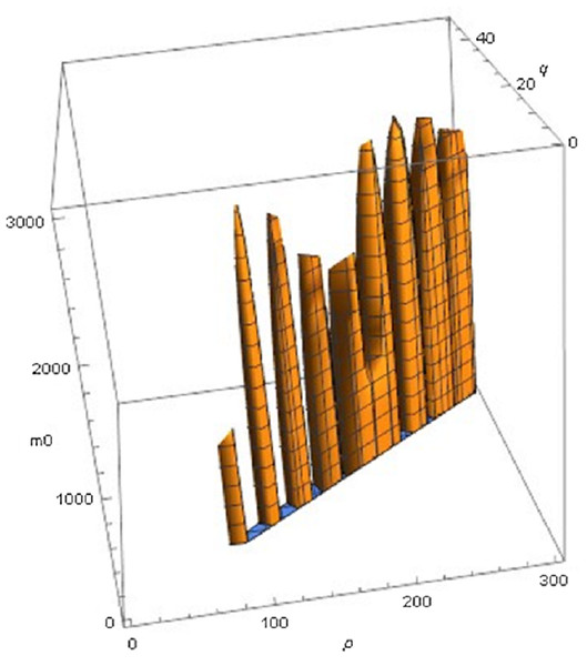 Plot of part of the region of exponents m_0 p, q for model (2) with the optimal exponent a = 0.686028, where SSE does not exceed 107.