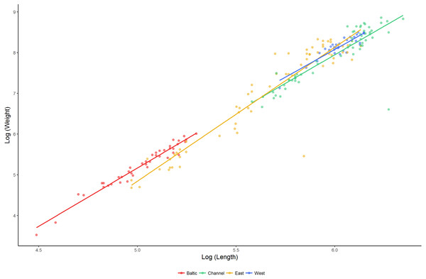 Length–weight relationships (log10 scale) for lumpfish sampled in the Baltic Sea, English Channel, East Atlantic and West Atlantic.