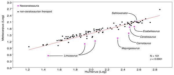 Plot of metacarpus vs humerus length in Theropoda.