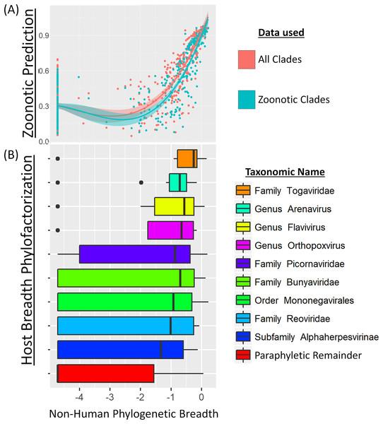 Phylogenetic factors of non-human mammalian host breadth.
