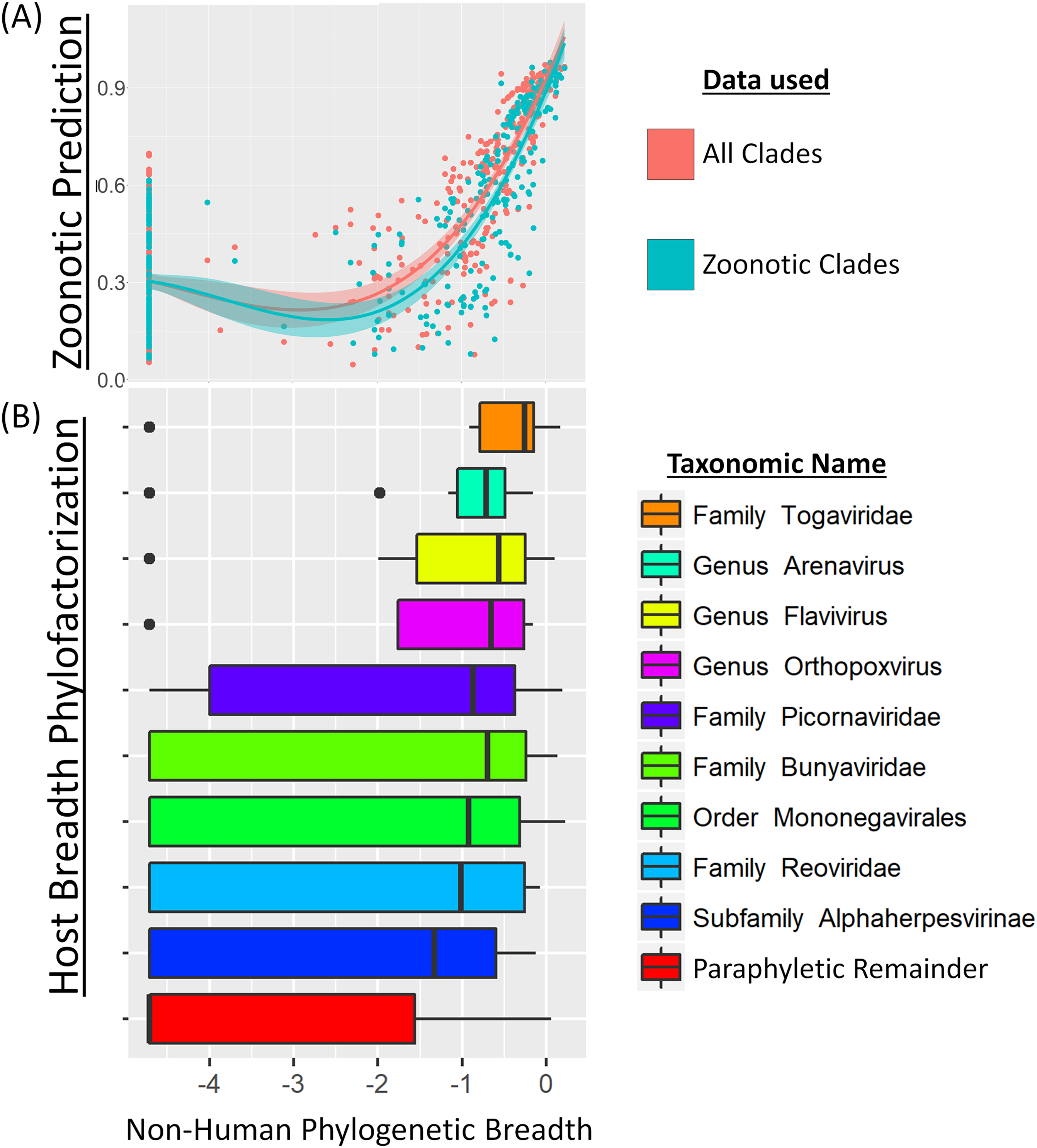Taxonomic patterns in the zoonotic potential of mammalian