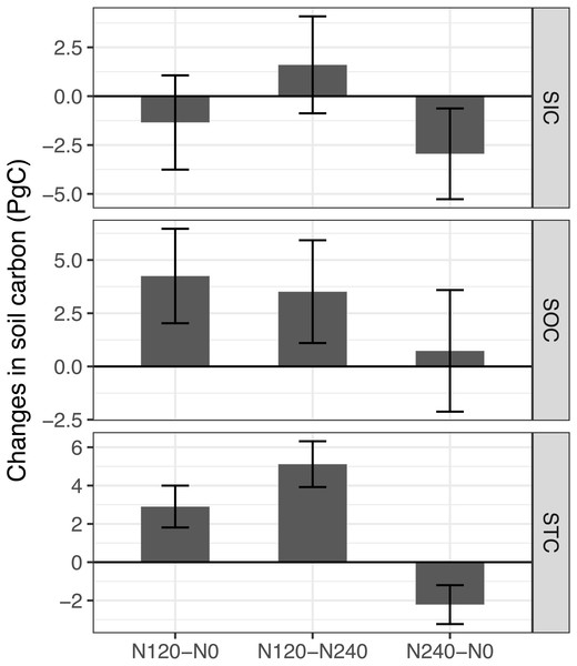 Estimated contributions of different nitrogen fertilizer application levels to the carbon changes relative to the changes of no nitrogen input in the monsoonal temperate zone in China.