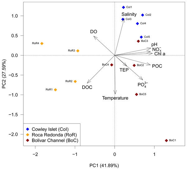 Principal component analysis (PCA) of observed water parameters at Cowley Islet (CoI), Roca Redonda (RoR), and Bolivar Channel (BoC).