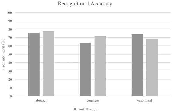 Interaction between Type of Concept and Effector factors in the accuracy of Recognition task, Experiment 1.