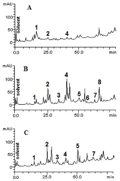 High performance liquid chromatography profile of chloroform (A), ethyl acetate (B) and ethanolic (C) fractions of Mauritia flexuosa fruit pulps.