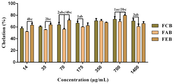 Iron chelating activity of the fruit pulp fractions obtained from M. flexuosa.