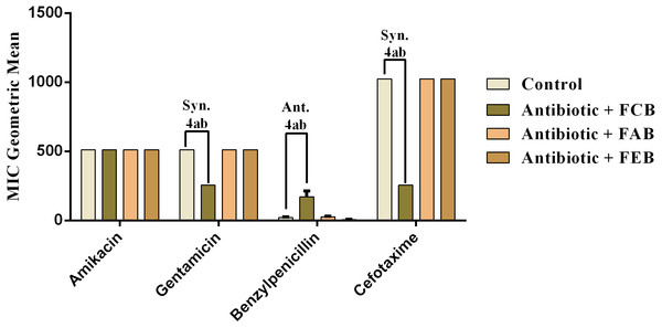Modulating effect of FCB (B), FAB (C) and FEB (D) on the antibiotic activity of amikacin, gentamicin, benzylpenicillin and cefotaxime against the Bacillus cereus (INCQS 00303) strain.
