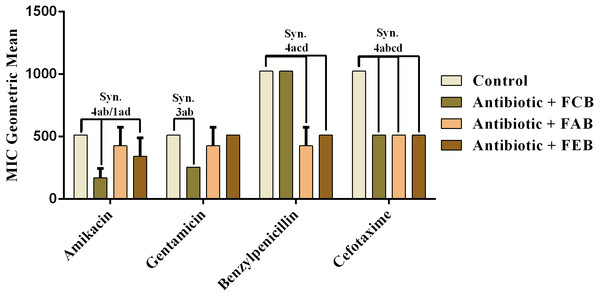 Modulating effect of FCB (B), FAB (C) and FEB (D) on the antibiotic activity of amikacin, gentamicin, benzylpenicillin and cefotaxime against the Salmonella choleraesuis (INCQS 00038) strain.